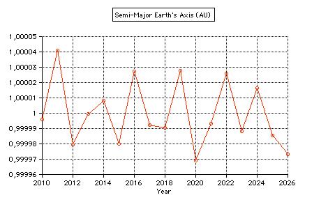 Sun earth distance applet semi major axis earth ccuart Images
